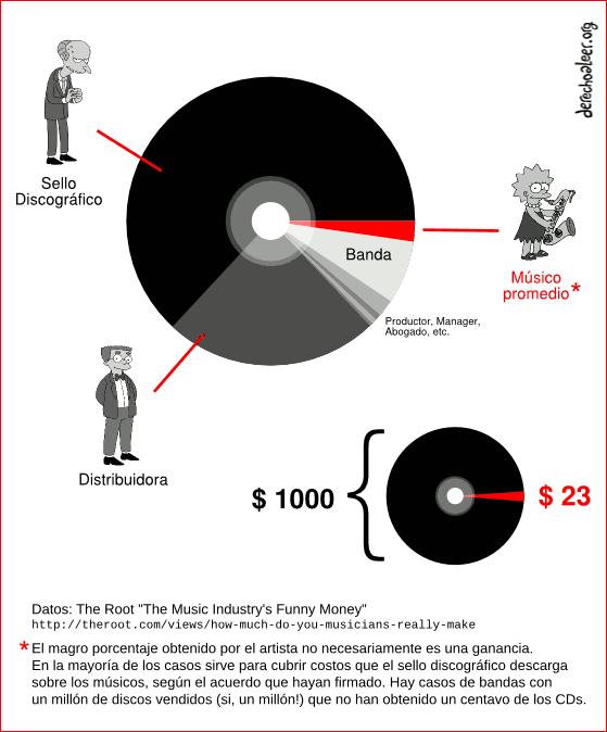 """disco negro - Por qué la """"piratería"""" es beneficiosa para los músicos, pero no para la industria discográfica"""